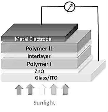 串联结构光伏电池可利用更多太阳能