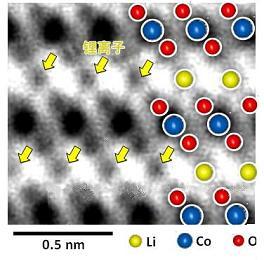 一大发现突破:揭秘锂离子充电性能