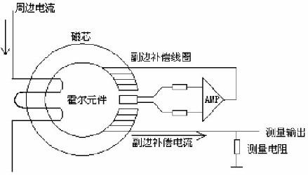 被测电流in流过导体产生的磁场,由通过霍尔元件输出信号控制的补偿